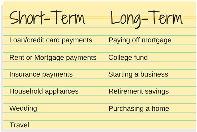 Difference between short term and long term goals