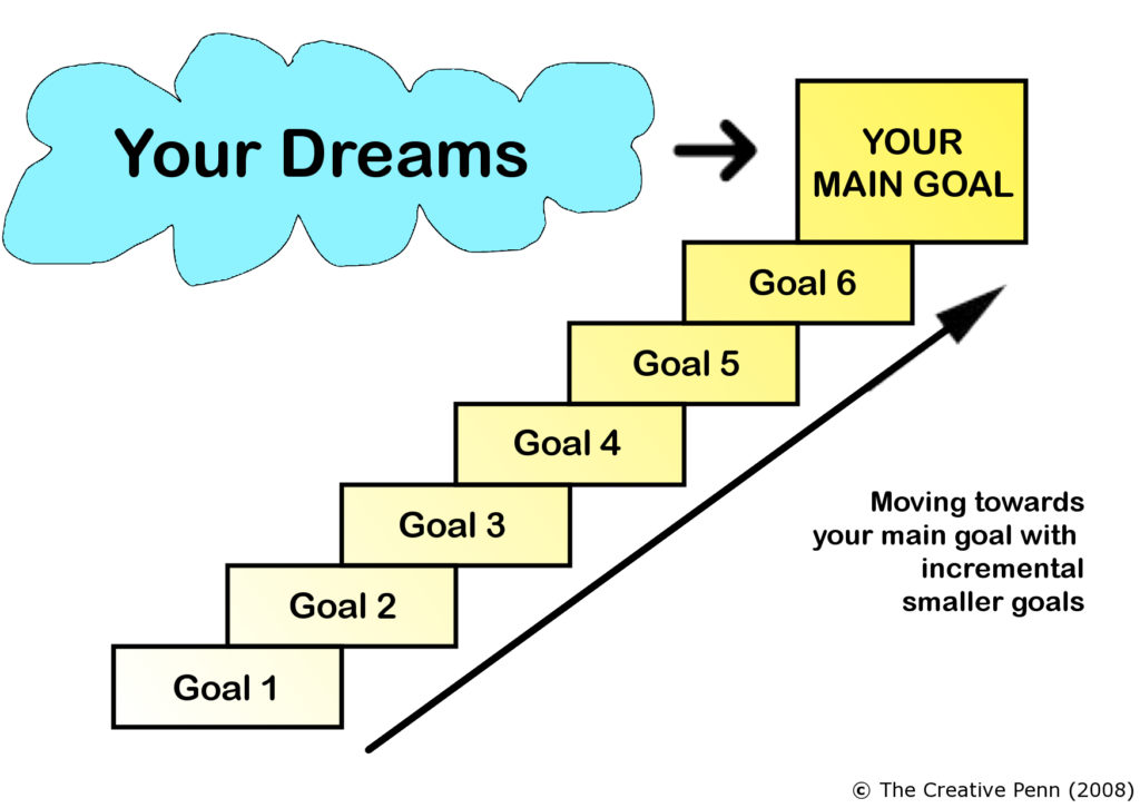 Dream and goals hierarchy