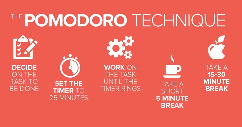 Productivity system - Pomodoro technique