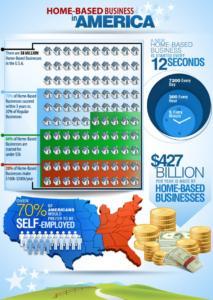 Home based business statistics