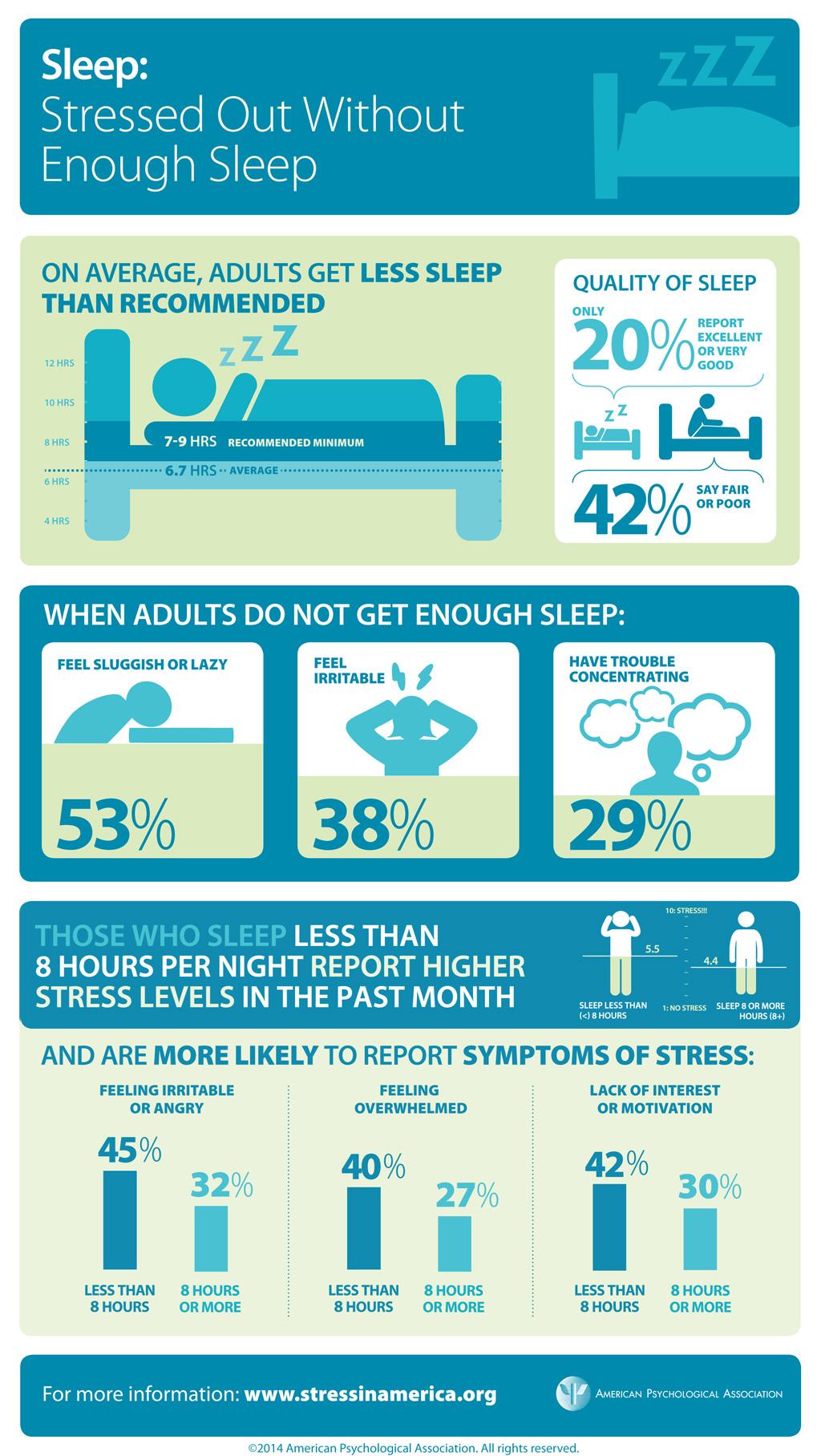 Effect of sleep on emotions