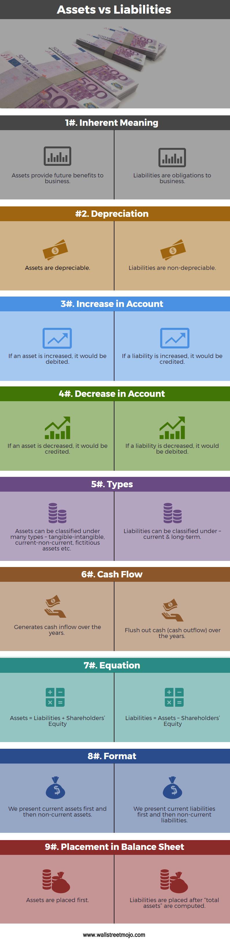 assets vs liabilities grow financially