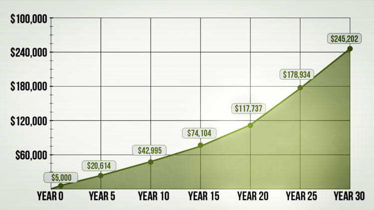 grow financially interest chart