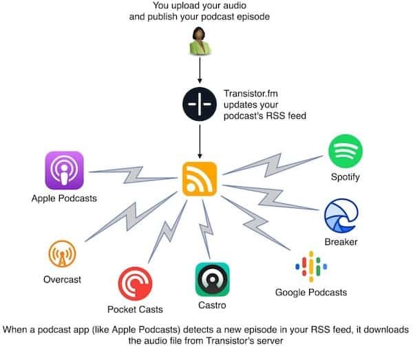 26 Best Paid & Free Podcast Hosting Sites