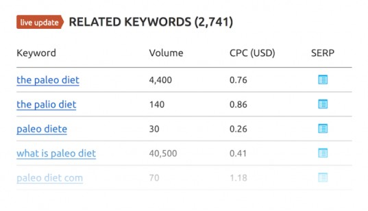 Semrush related keywords