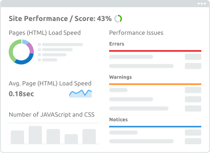 SEMrush site performance