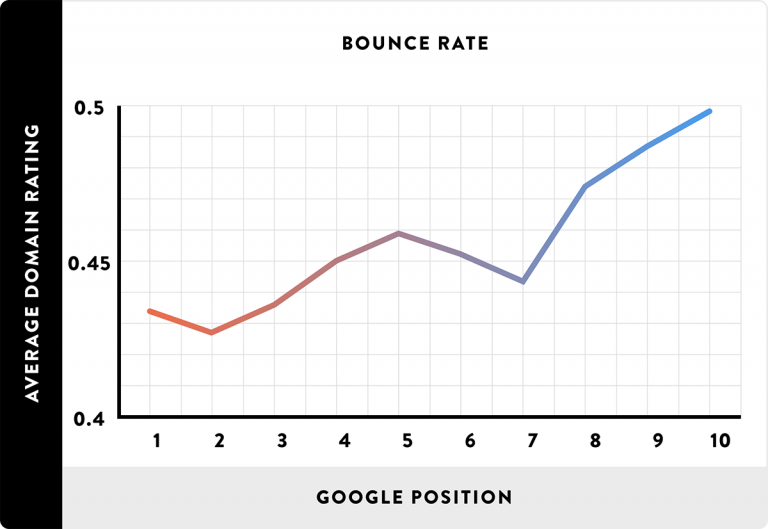 How to make your website more visible on google search engines