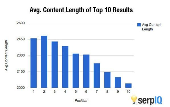 Average content length on SERPs